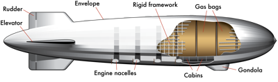 Zeppelin_diagram