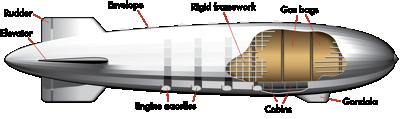 Zeppelin_diagram
